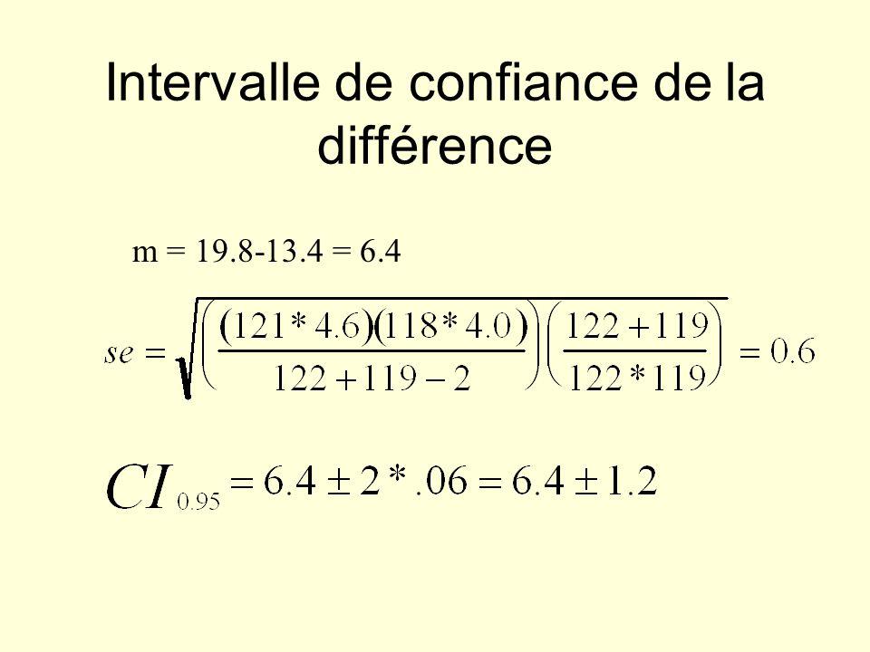 Intervalle de confiance de la différence m = 19.8-13.4 = 6.4