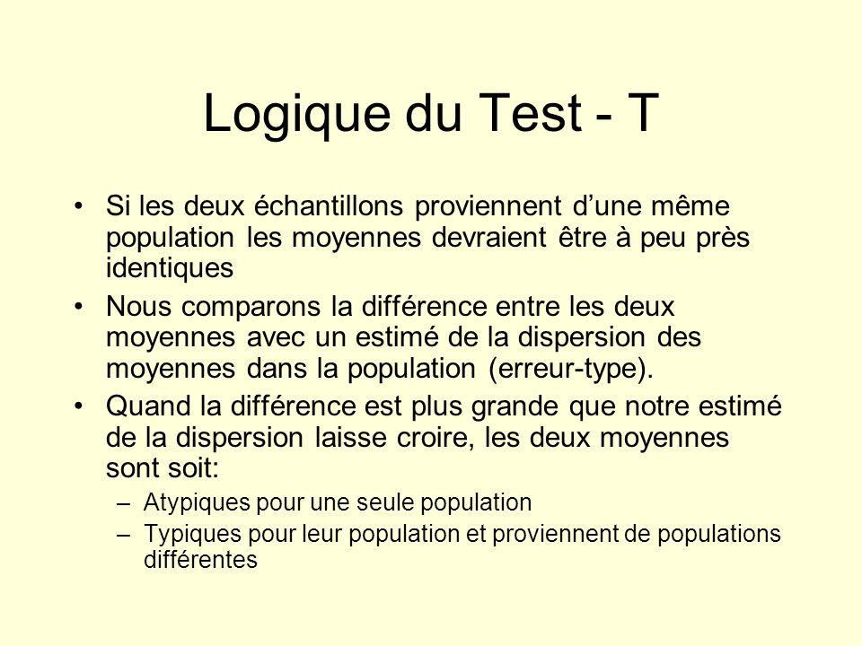 Logique du Test - T Si les deux échantillons proviennent dune même population les moyennes devraient être à peu près identiques Nous comparons la diff