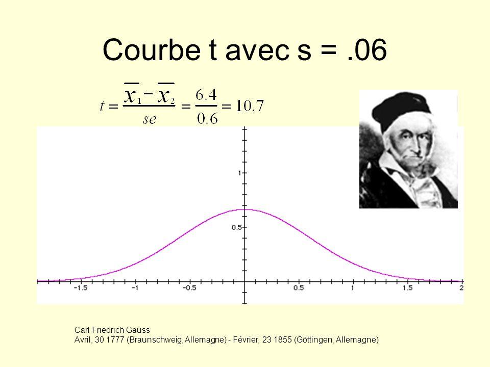 Courbe t avec s =.06 Carl Friedrich Gauss Avril, 30 1777 (Braunschweig, Allemagne) - Février, 23 1855 (Göttingen, Allemagne)