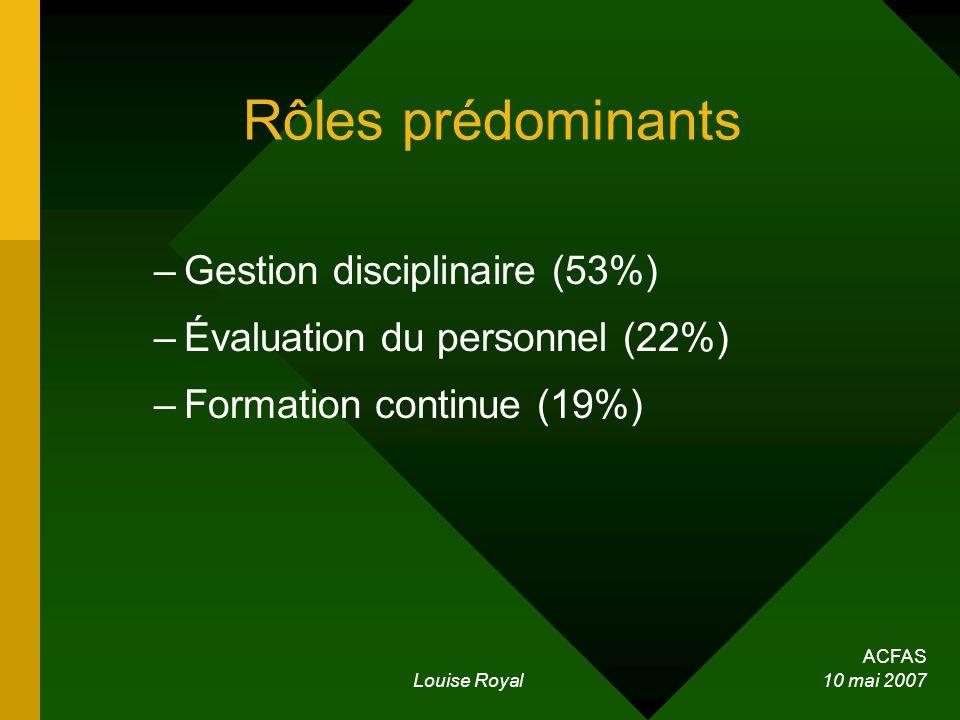ACFAS Louise Royal 10 mai 2007 Rôles prédominants –Gestion disciplinaire (53%) –Évaluation du personnel (22%) –Formation continue (19%)