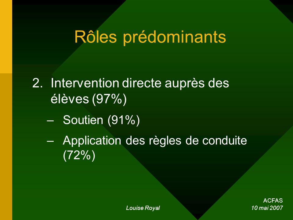 ACFAS Louise Royal 10 mai 2007 Rôles prédominants 2.Intervention directe auprès des élèves (97%) –Soutien (91%) –Application des règles de conduite (72%)