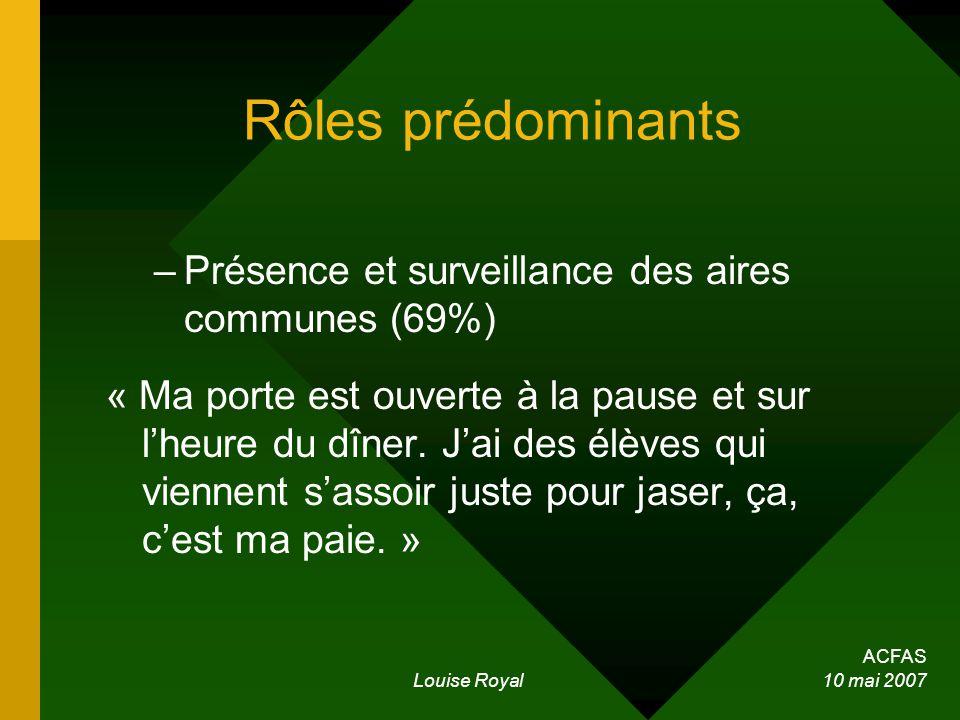 ACFAS Louise Royal 10 mai 2007 Rôles prédominants –Présence et surveillance des aires communes (69%) « Ma porte est ouverte à la pause et sur lheure du dîner.