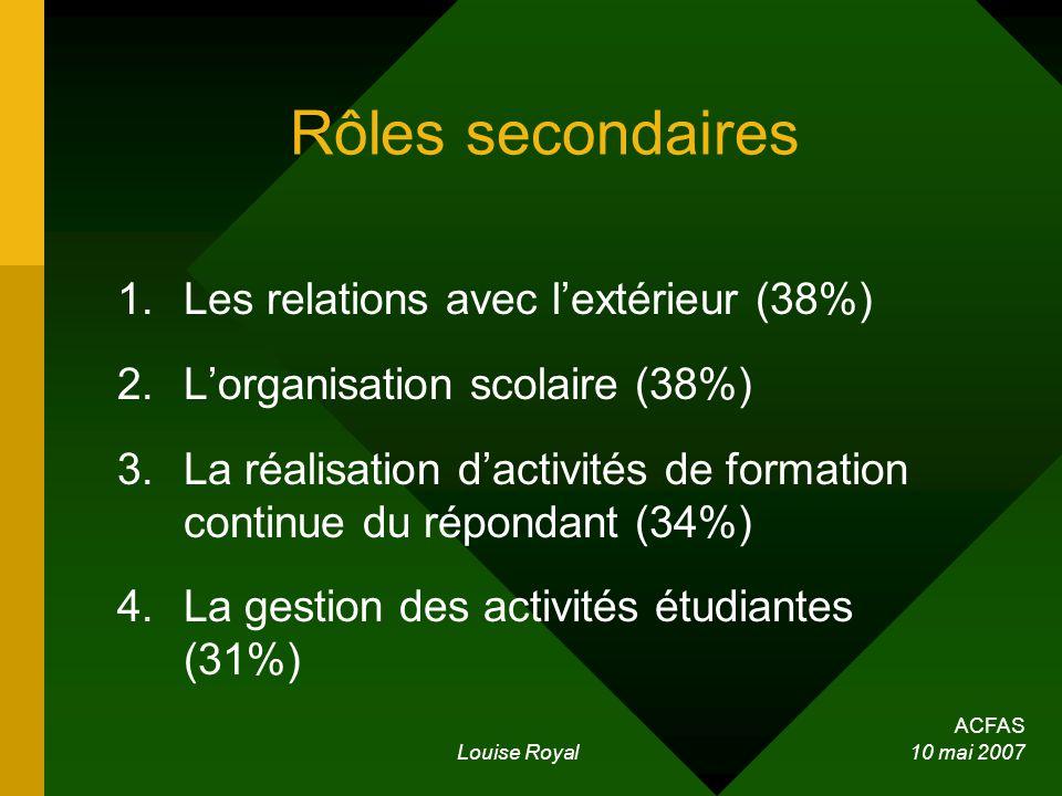 ACFAS Louise Royal 10 mai 2007 Rôles secondaires 1.Les relations avec lextérieur (38%) 2.Lorganisation scolaire (38%) 3.La réalisation dactivités de formation continue du répondant (34%) 4.La gestion des activités étudiantes (31%)
