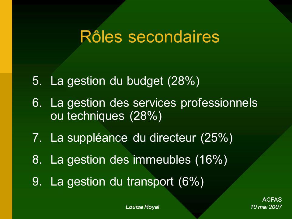 ACFAS Louise Royal 10 mai 2007 Rôles secondaires 5.La gestion du budget (28%) 6.La gestion des services professionnels ou techniques (28%) 7.La suppléance du directeur (25%) 8.La gestion des immeubles (16%) 9.La gestion du transport (6%)