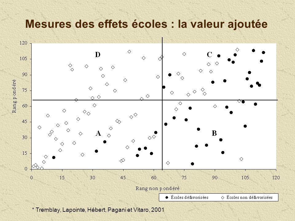 Mesures des effets écoles : la valeur ajoutée * Tremblay, Lapointe, Hébert, Pagani et Vitaro, 2001