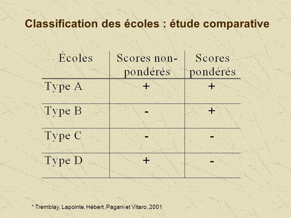 Classification des écoles : étude comparative * Tremblay, Lapointe, Hébert, Pagani et Vitaro, 2001