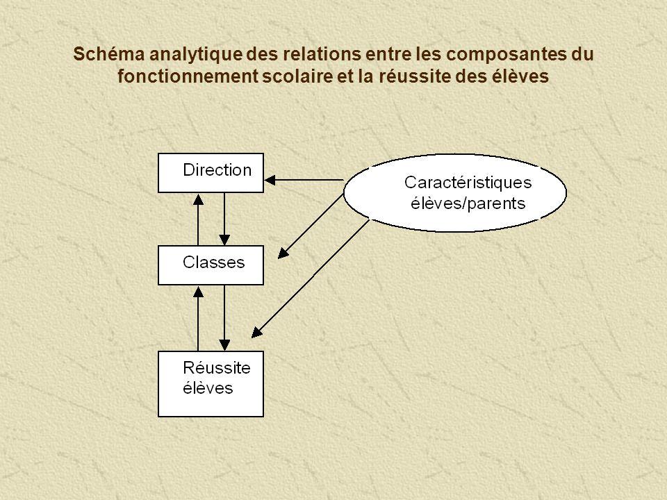 Schéma analytique des relations entre les composantes du fonctionnement scolaire et la réussite des élèves