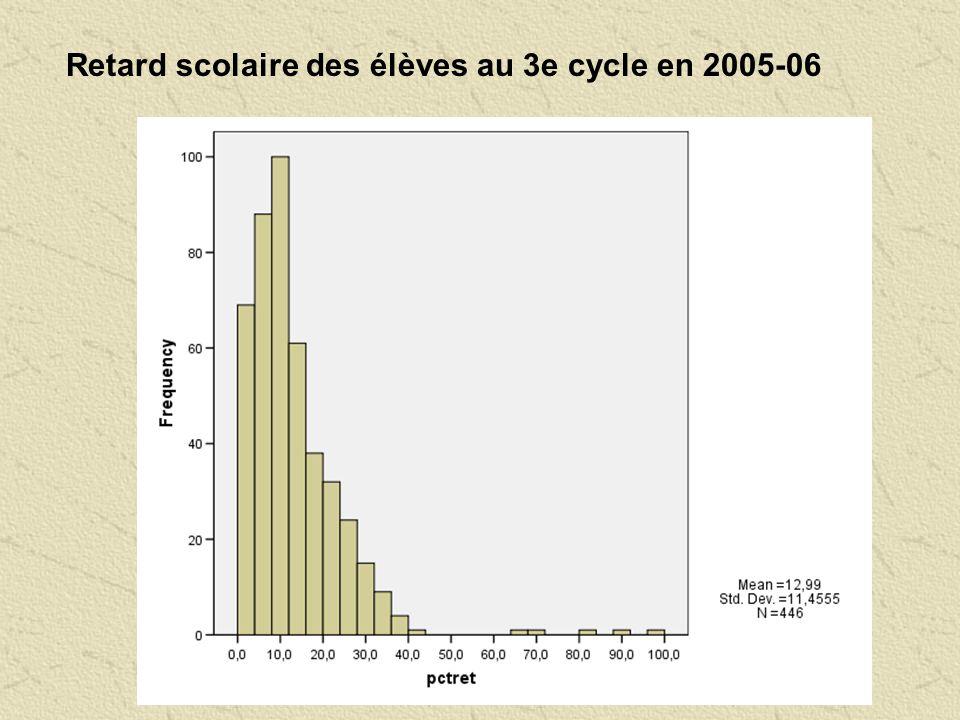 Retard scolaire des élèves au 3e cycle en 2005-06