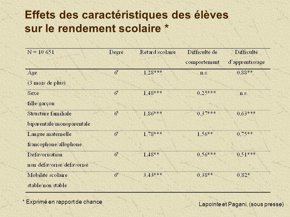 Effets des caractéristiques des élèves sur le rendement scolaire * * Exprimé en rapport de chance Lapointe et Pagani, (sous presse)