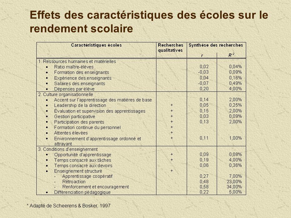 Effets des caractéristiques des écoles sur le rendement scolaire * Adapté de Scheerens & Bosker, 1997
