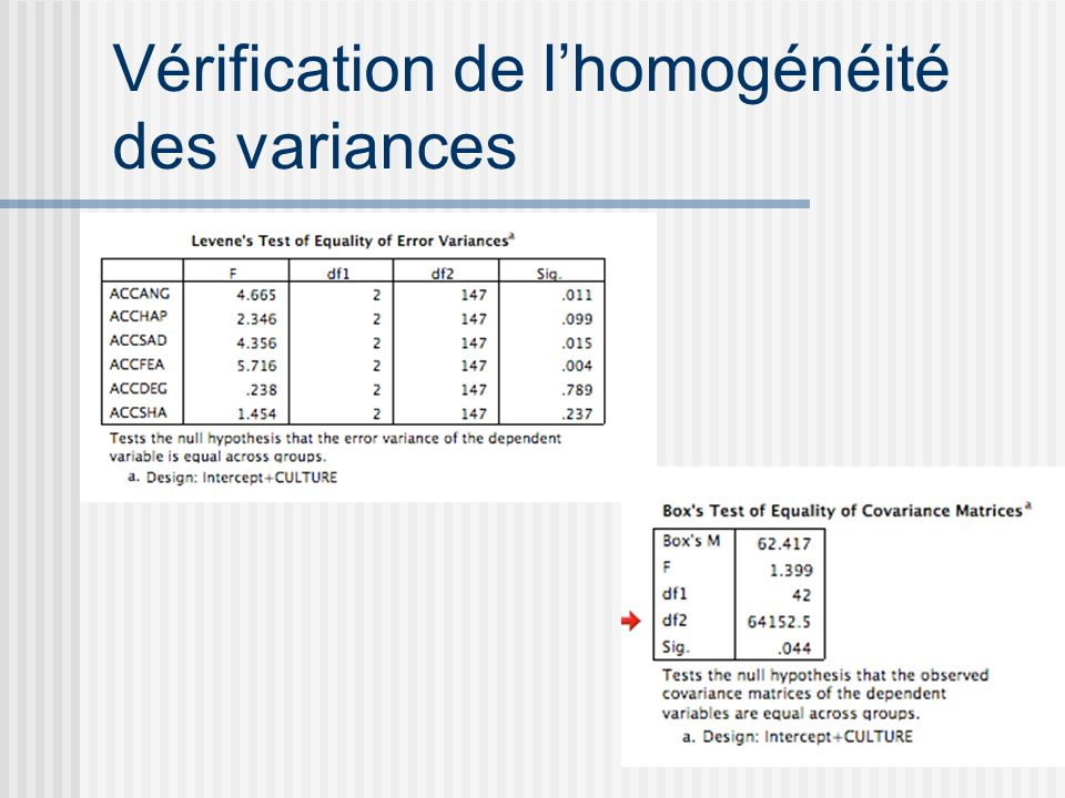 Vérification de lhomogénéité des variances