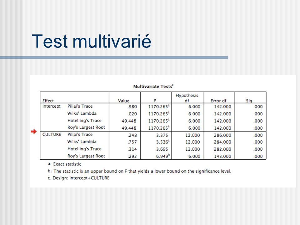 Test multivarié