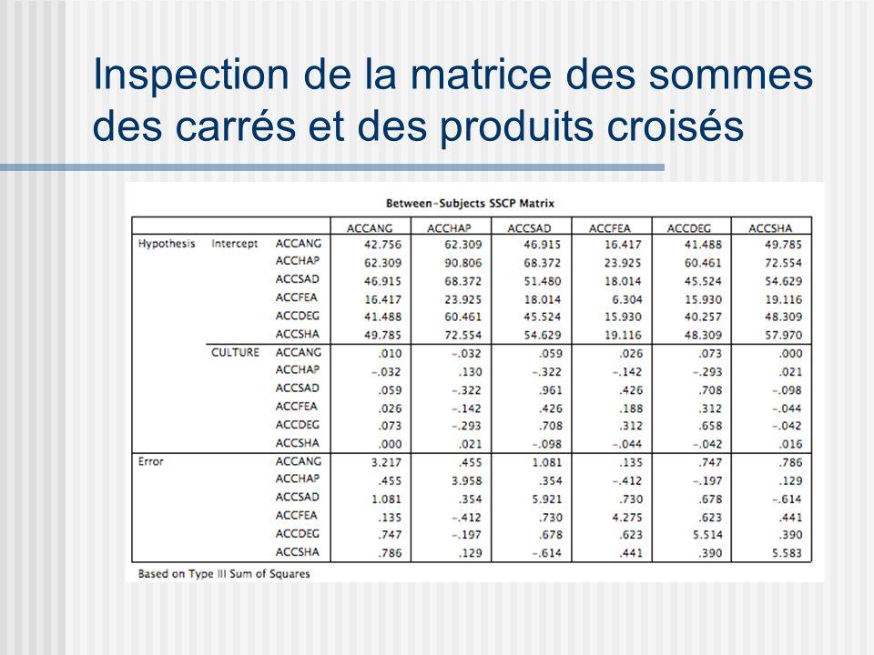 Inspection de la matrice des sommes des carrés et des produits croisés