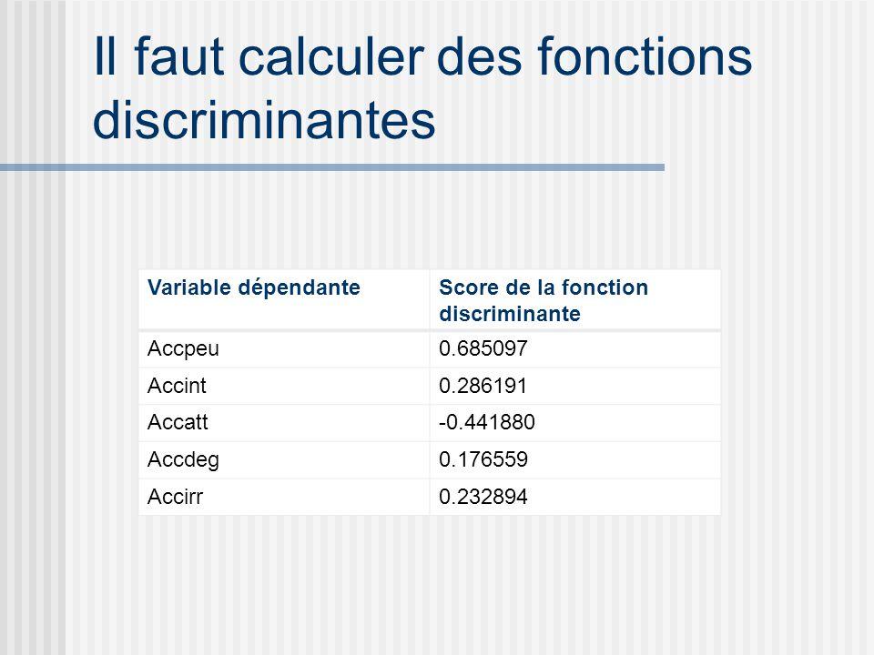 Il faut calculer des fonctions discriminantes Variable dépendanteScore de la fonction discriminante Accpeu0.685097 Accint0.286191 Accatt-0.441880 Accdeg0.176559 Accirr0.232894