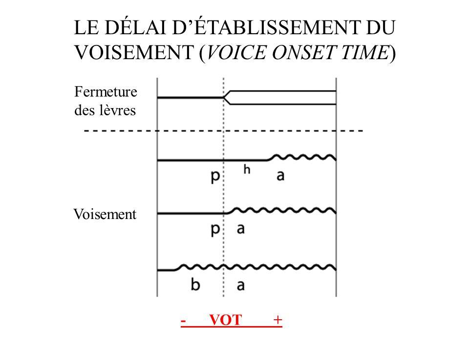 LE DÉLAI DÉTABLISSEMENT DU VOISEMENT (VOICE ONSET TIME) Définition : Le délai d'établissement du voisement (Voice Onset Time) fait référence à l'inter