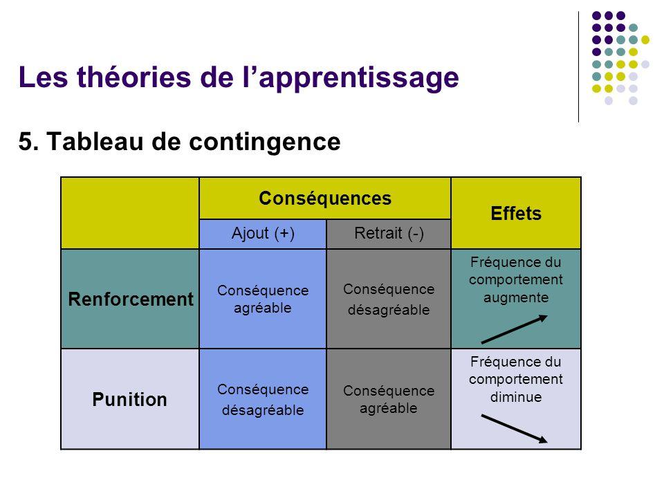 5. Tableau de contingence Les théories de lapprentissage Conséquences Effets Ajout (+)Retrait (-) Renforcement Conséquence agréable Conséquence désagr