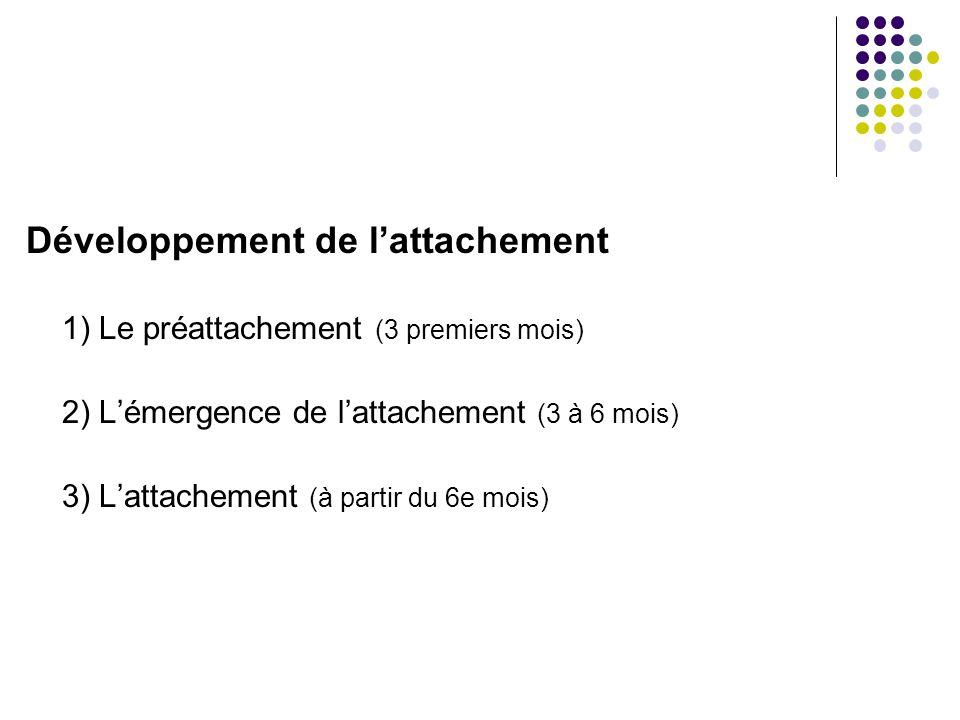 Développement de lattachement 1)Le préattachement (3 premiers mois) 2)Lémergence de lattachement (3 à 6 mois) 3)Lattachement (à partir du 6e mois)