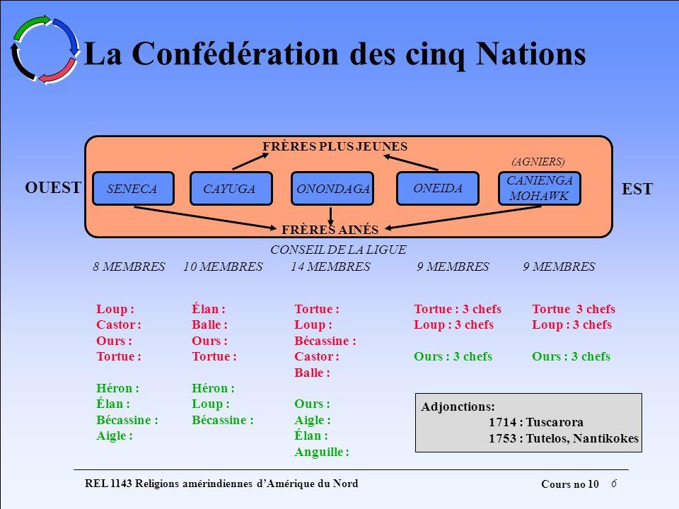 REL 1143 Religions amérindiennes dAmérique du Nord6 Cours no 10 OUEST EST FRÈRES PLUS JEUNES FRÈRES AINÉS SENECACAYUGAONONDAGA ONEIDA (AGNIERS) CONSEIL DE LA LIGUE 8 MEMBRES10 MEMBRES14 MEMBRES9 MEMBRES CANIENGA MOHAWK Tortue : 3 chefs Loup : 3 chefs Ours : 3 chefs Tortue 3 chefs Loup : 3 chefs Ours : 3 chefs Tortue : Loup : Bécassine : Castor : Balle : Ours : Aigle : Élan : Anguille : Élan : Balle : Ours : Tortue : Héron : Loup : Bécassine : Loup : Castor : Ours : Tortue : Héron : Élan : Bécassine : Aigle : La Confédération des cinq Nations Adjonctions: 1714 : Tuscarora 1753 : Tutelos, Nantikokes