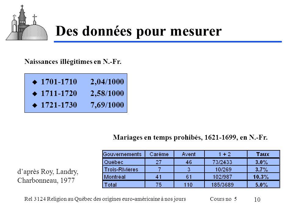 Rel 3124 Religion au Québec des origines euro-américaine à nos joursCours no 5 10 Des données pour mesurer 1701-17102,04/1000 1711-17202,58/1000 1721-