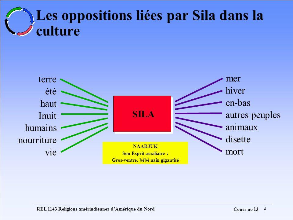 REL 1143 Religions amérindiennes dAmérique du Nord4 Cours no 13 Les oppositions liées par Sila dans la culture terre été haut Inuit humains nourriture