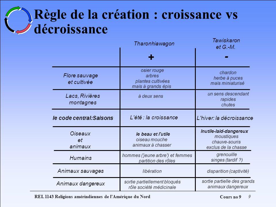 REL 1143 Religions amérindiennes de lAmérique du Nord9 Cours no 9 Règle de la création : croissance vs décroissance Tharonhiawagon Tawiskaron et G.-M.
