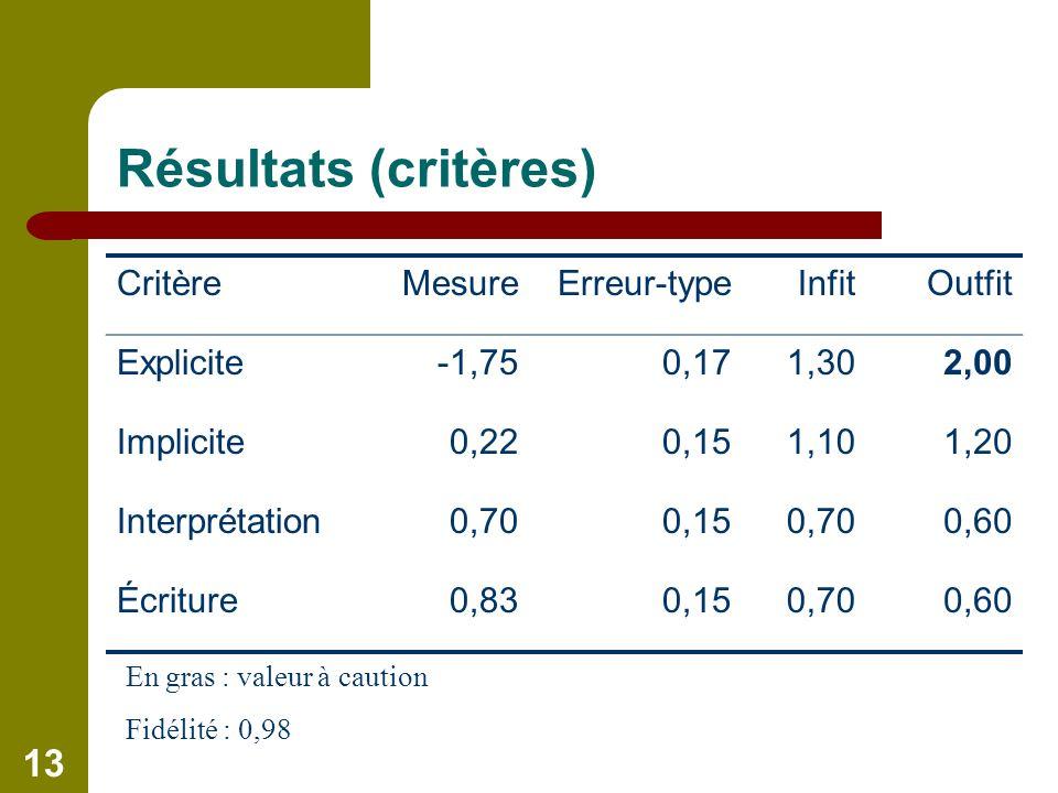 13 Résultats (critères) CritèreMesureErreur-typeInfitOutfit Explicite-1,750,171,302,00 Implicite0,220,151,101,20 Interprétation0,700,150,700,60 Écriture0,830,150,700,60 En gras : valeur à caution Fidélité : 0,98