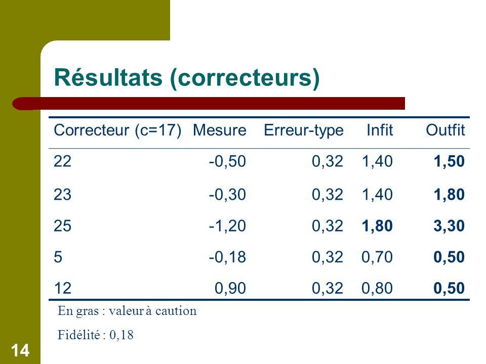 14 Résultats (correcteurs) En gras : valeur à caution Fidélité : 0,18 Correcteur (c=17)MesureErreur-typeInfitOutfit 22-0,500,321,401,50 23-0,300,321,401,80 25-1,200,321,803,30 5-0,180,320,700,50 120,900,320,800,50