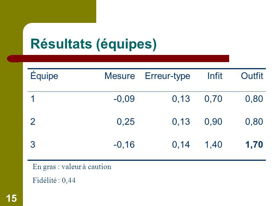 15 Résultats (équipes) ÉquipeMesureErreur-typeInfitOutfit 1-0,090,130,700,80 20,250,130,900,80 3-0,160,141,401,70 En gras : valeur à caution Fidélité : 0,44
