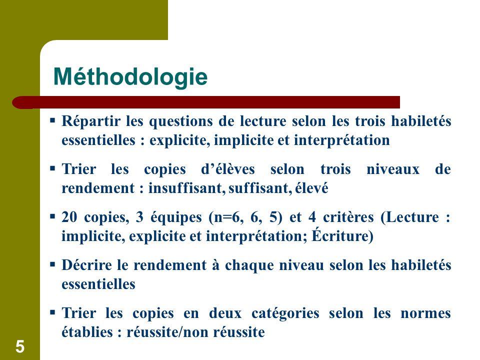 5 Méthodologie Répartir les questions de lecture selon les trois habiletés essentielles : explicite, implicite et interprétation Trier les copies délèves selon trois niveaux de rendement : insuffisant, suffisant, élevé 20 copies, 3 équipes (n=6, 6, 5) et 4 critères (Lecture : implicite, explicite et interprétation; Écriture) Décrire le rendement à chaque niveau selon les habiletés essentielles Trier les copies en deux catégories selon les normes établies : réussite/non réussite