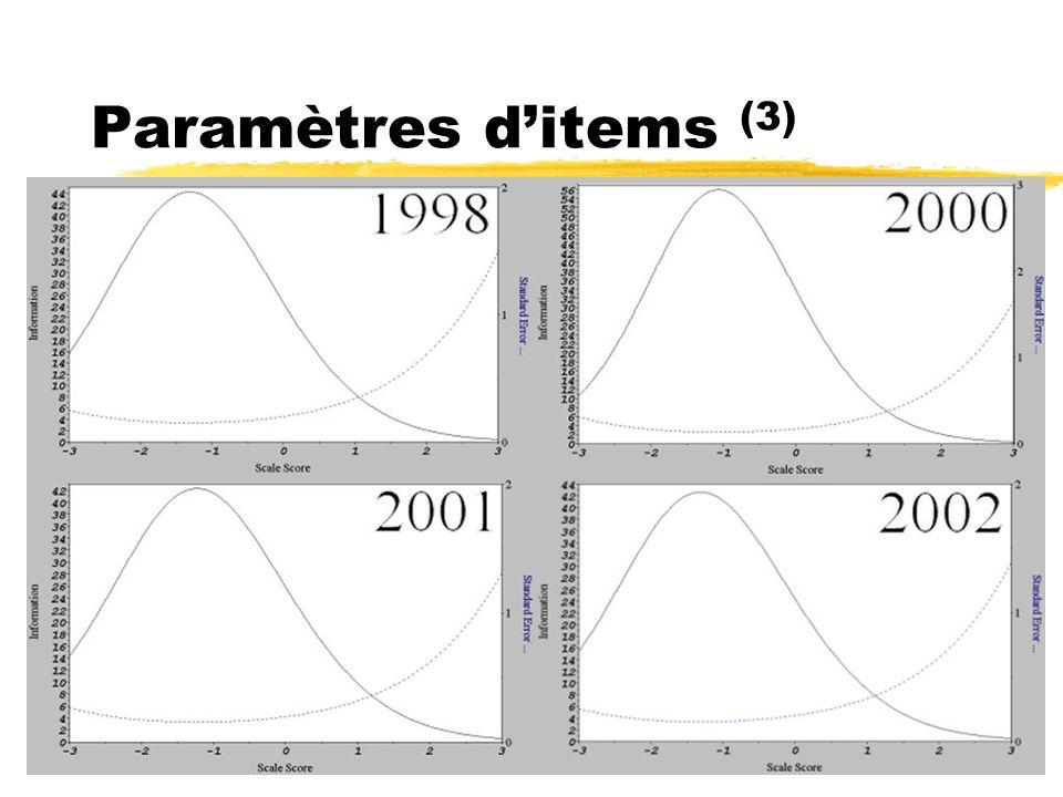 Paramètres ditems (3)