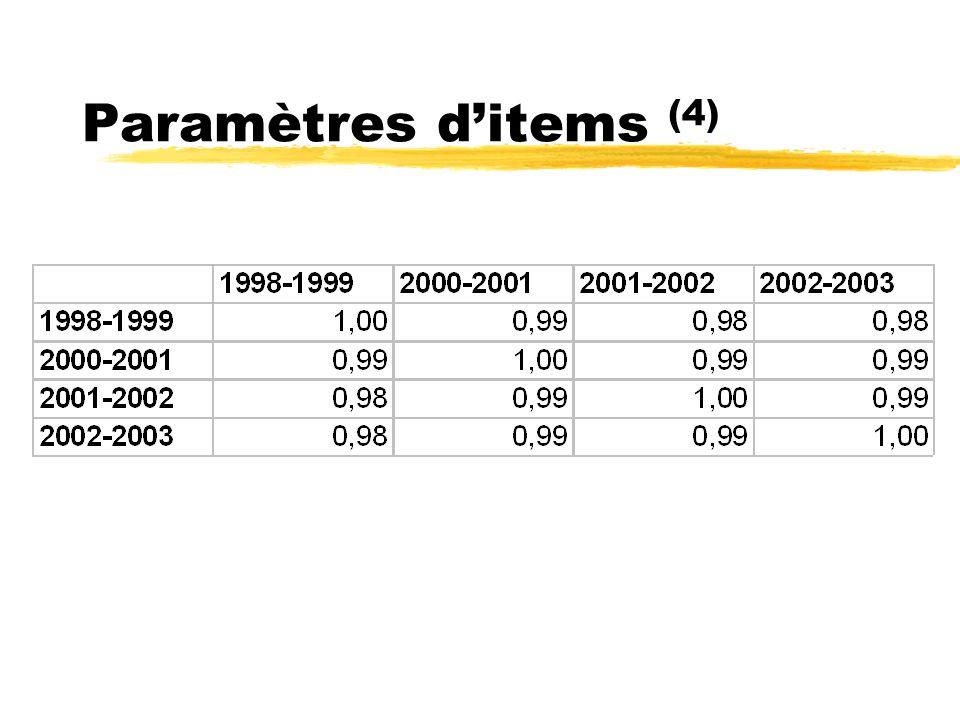 Paramètres ditems (4)
