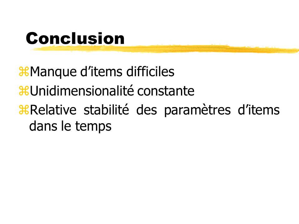 Conclusion zManque ditems difficiles zUnidimensionalité constante zRelative stabilité des paramètres ditems dans le temps