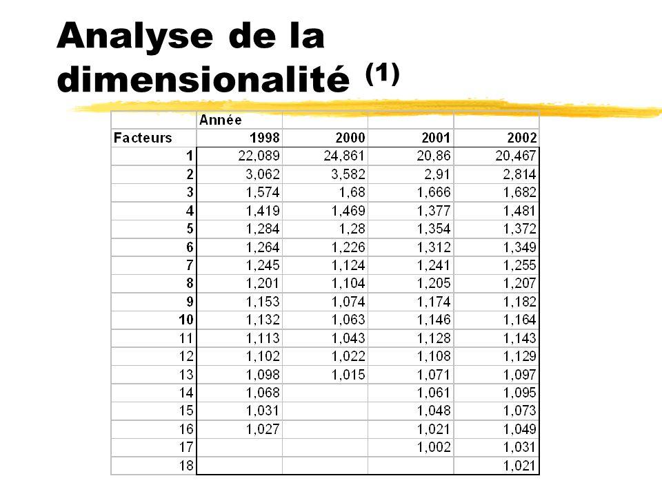 Analyse de la dimensionalité (1)