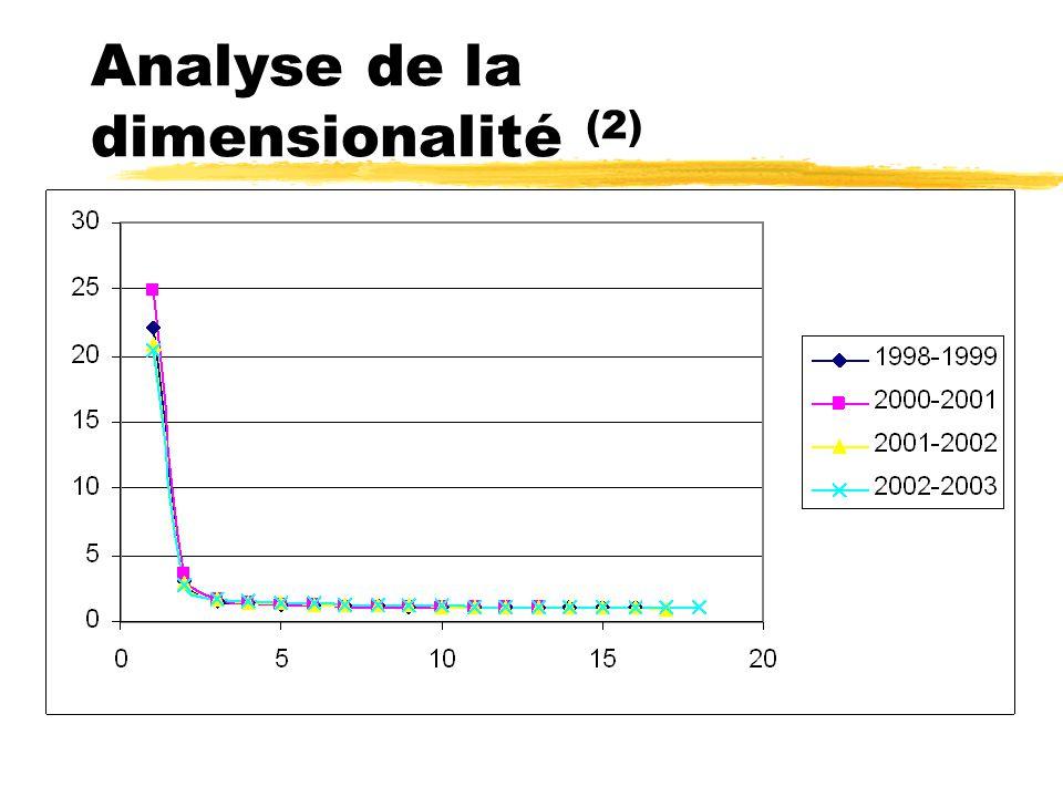 Analyse de la dimensionalité (2)