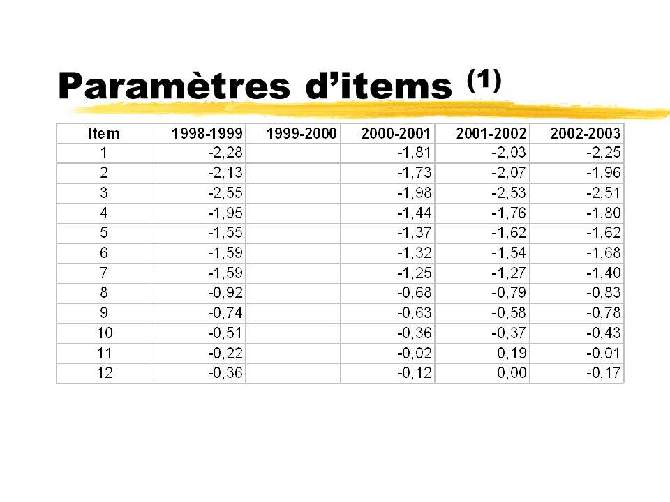 Paramètres ditems (1)