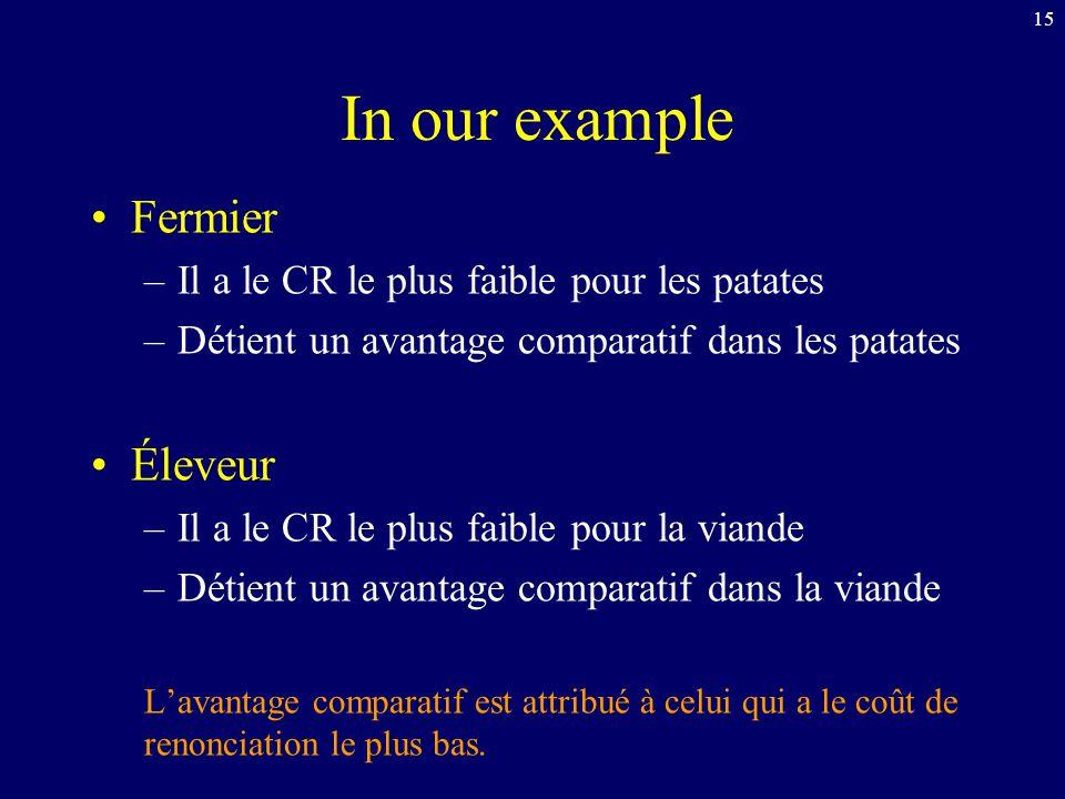 15 In our example Fermier –Il a le CR le plus faible pour les patates –Détient un avantage comparatif dans les patates Éleveur –Il a le CR le plus fai
