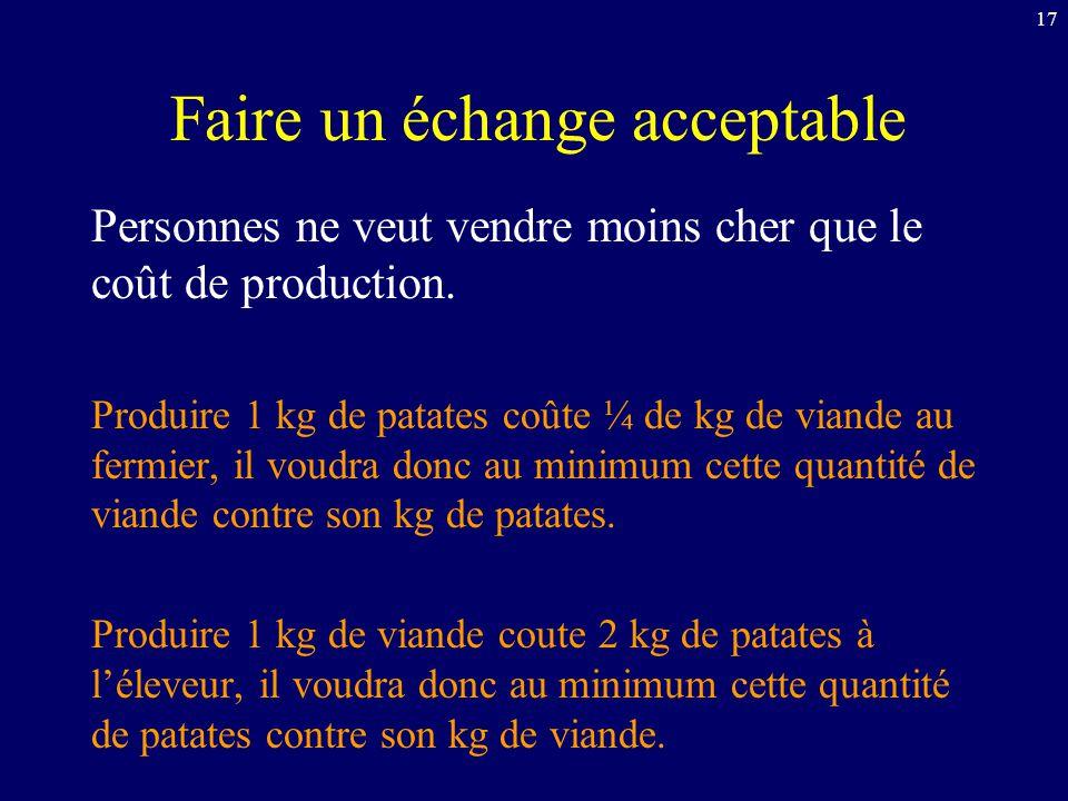 17 Faire un échange acceptable Personnes ne veut vendre moins cher que le coût de production. Produire 1 kg de patates coûte ¼ de kg de viande au ferm