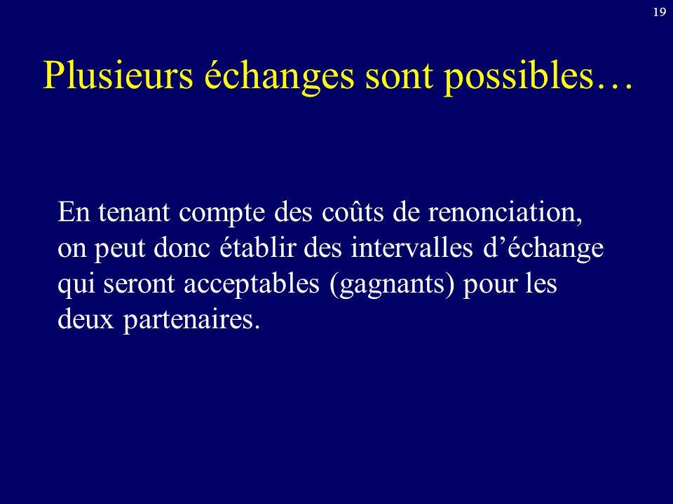 Plusieurs échanges sont possibles… En tenant compte des coûts de renonciation, on peut donc établir des intervalles déchange qui seront acceptables (gagnants) pour les deux partenaires.