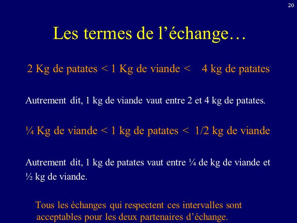 20 Les termes de léchange… 2 Kg de patates < 1 Kg de viande < 4 kg de patates Autrement dit, 1 kg de viande vaut entre 2 et 4 kg de patates. ¼ Kg de v