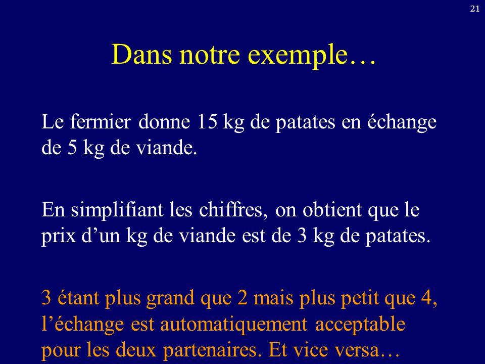 Dans notre exemple… Le fermier donne 15 kg de patates en échange de 5 kg de viande. En simplifiant les chiffres, on obtient que le prix dun kg de vian