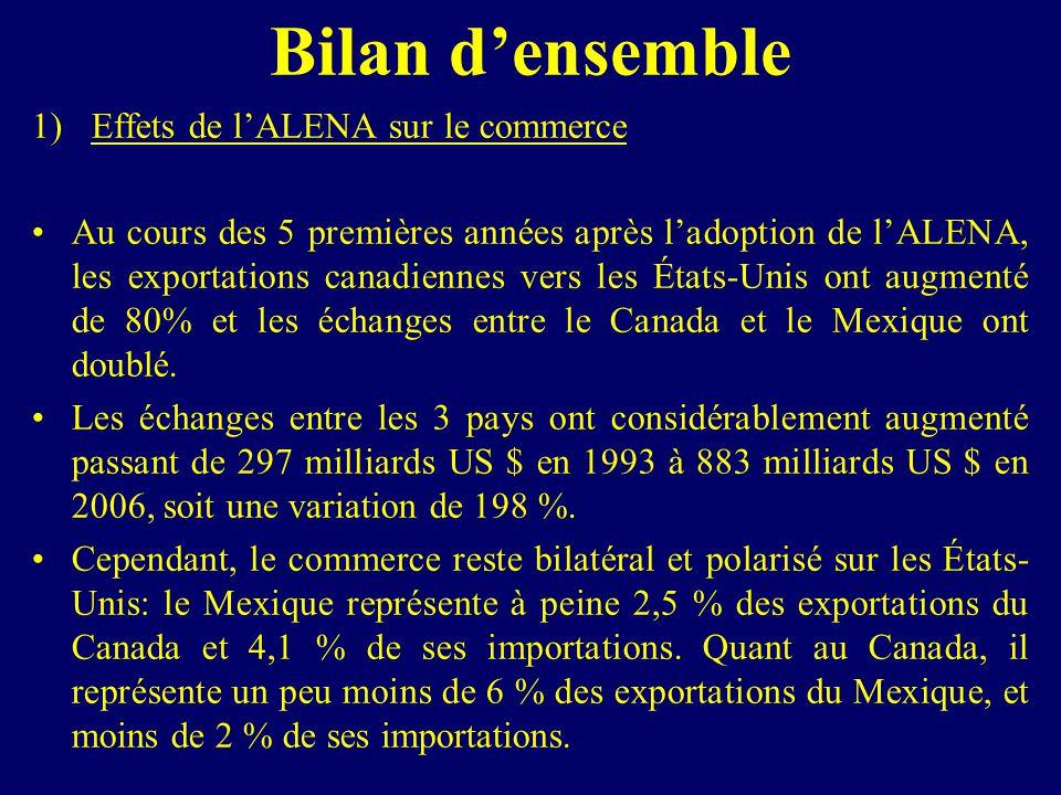 Bilan densemble 1)Effets de lALENA sur le commerce Au cours des 5 premières années après ladoption de lALENA, les exportations canadiennes vers les États-Unis ont augmenté de 80% et les échanges entre le Canada et le Mexique ont doublé.