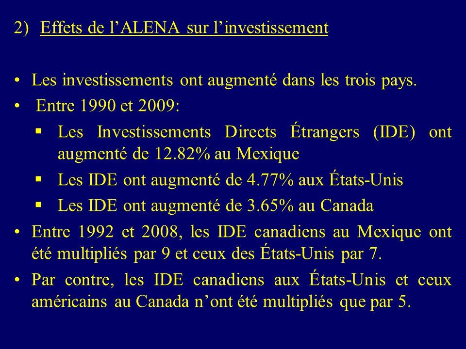 2)Effets de lALENA sur linvestissement Les investissements ont augmenté dans les trois pays. Entre 1990 et 2009: Les Investissements Directs Étrangers