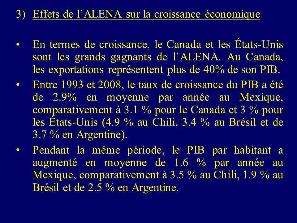 3)Effets de lALENA sur la croissance économique En termes de croissance, le Canada et les États-Unis sont les grands gagnants de lALENA. Au Canada, le