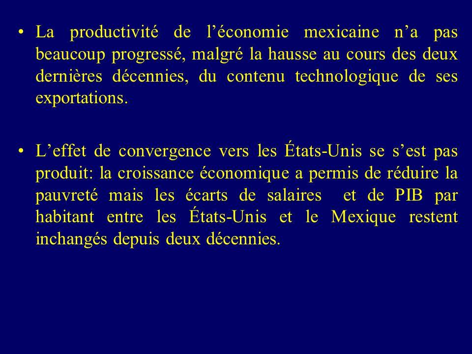 La productivité de léconomie mexicaine na pas beaucoup progressé, malgré la hausse au cours des deux dernières décennies, du contenu technologique de ses exportations.