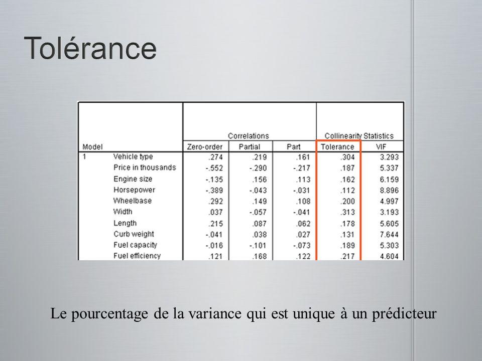 Le pourcentage de la variance qui est unique à un prédicteur