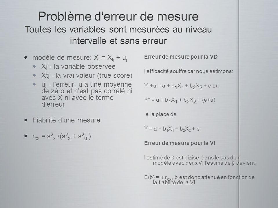 modèle de mesure: X j = X tj + u j modèle de mesure: X j = X tj + u j Xj - la variable observée Xj - la variable observée Xtj - la vrai valeur (true score) Xtj - la vrai valeur (true score) uj - lerreur; u a une moyenne de zéro et nest pas corrélé ni avec X ni avec le terme derreur uj - lerreur; u a une moyenne de zéro et nest pas corrélé ni avec X ni avec le terme derreur Fiabilité dune mesure Fiabilité dune mesure r xx = s 2 x /(s 2 x + s 2 u ) r xx = s 2 x /(s 2 x + s 2 u ) Erreur de mesure pour la VD lefficacité souffre car nous estimons: Y*+u = a + b 1 X 1 + b 2 X 2 + e ou Y* = a + b 1 X 1 + b 2 X 2 + (e+u) à la place de à la place de Y = a + b 1 X 1 + b 2 X 2 + e Erreur de mesure pour la VI lestimé de est biaisé; dans le cas dun modèle avec deux VI lestimé de devient: E(b) = r xx, b est donc atténué en fonction de la fiabilité de la VI