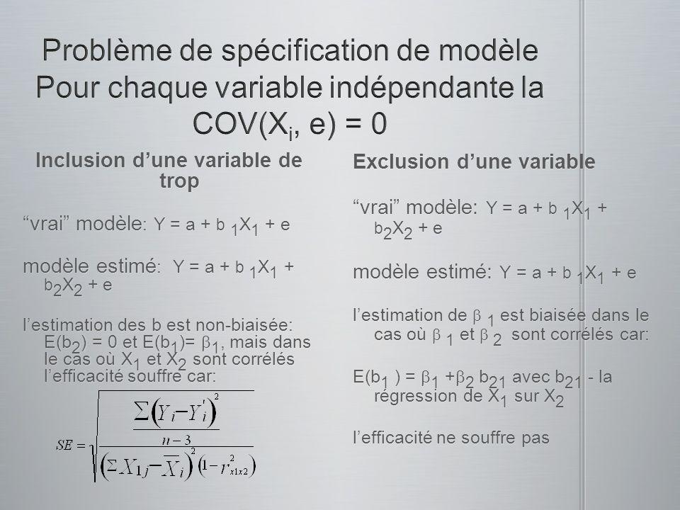 Inclusion dune variable de trop vrai modèle : Y = a + b 1 X 1 + e modèle estimé : Y = a + b 1 X 1 + b 2 X 2 + e lestimation des b est non-biaisée: E(b 2 ) = 0 et E(b 1 )= 1, mais dans le cas où X 1 et X 2 sont corrélés lefficacité souffre car: Exclusion dune variable vrai modèle: Y = a + b 1 X 1 + b 2 X 2 + e modèle estimé: Y = a + b 1 X 1 + e lestimation de 1 est biaisée dans le cas où 1 et 2 sont corrélés car: E(b 1 ) = 1 + 2 b 21 avec b 21 - la régression de X 1 sur X 2 lefficacité ne souffre pas