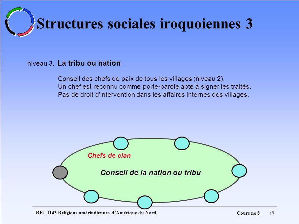 REL 1143 Religions amérindiennes dAmérique du Nord10 Cours no 8 Structures sociales iroquoiennes 3 niveau 3. La tribu ou nation Conseil des chefs de p