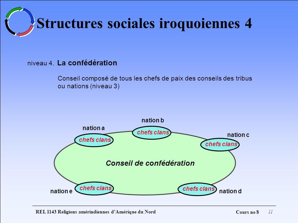 REL 1143 Religions amérindiennes dAmérique du Nord11 Cours no 8 Structures sociales iroquoiennes 4 niveau 4. La confédération Conseil composé de tous