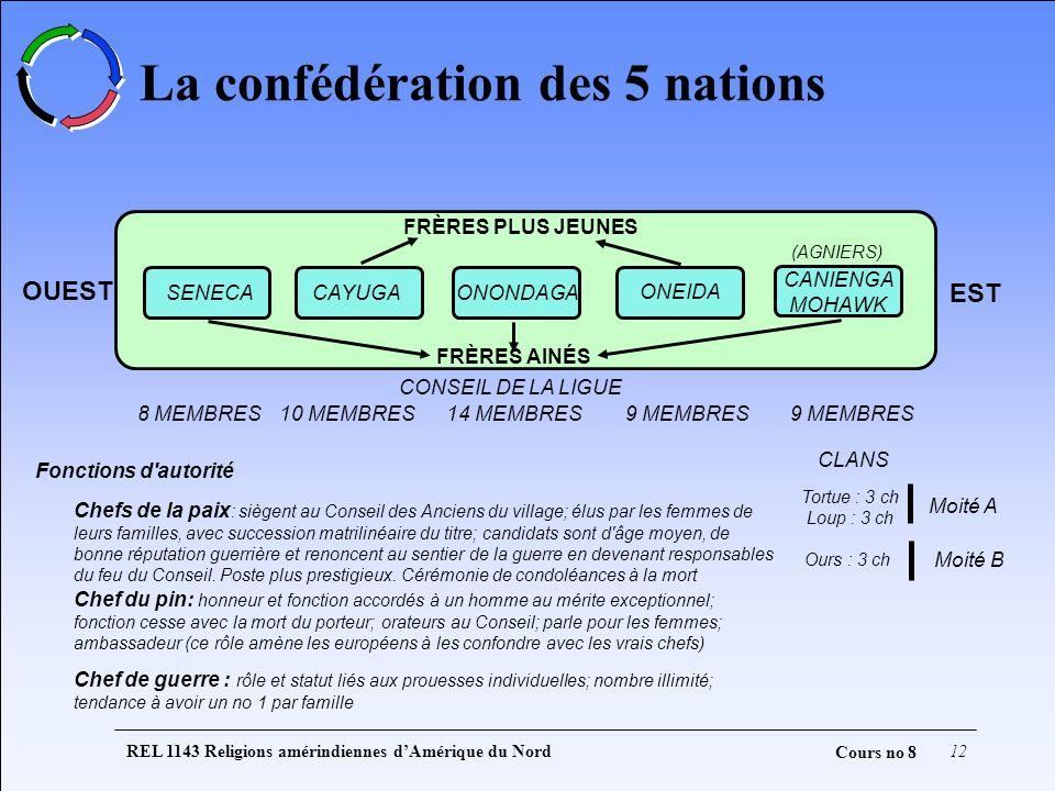 REL 1143 Religions amérindiennes dAmérique du Nord12 Cours no 8 La confédération des 5 nations OUEST EST FRÈRES PLUS JEUNES FRÈRES AINÉS SENECACAYUGAO